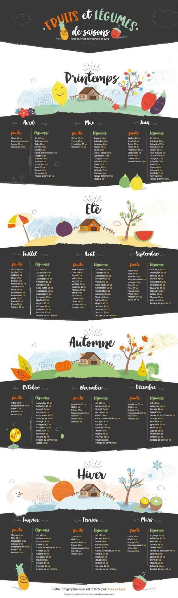 Calendrier des fruits et légumes de saisons. Infographie du calendrier.